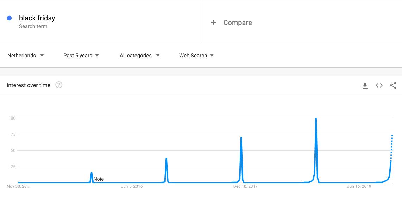 Google Trends Black Friday
